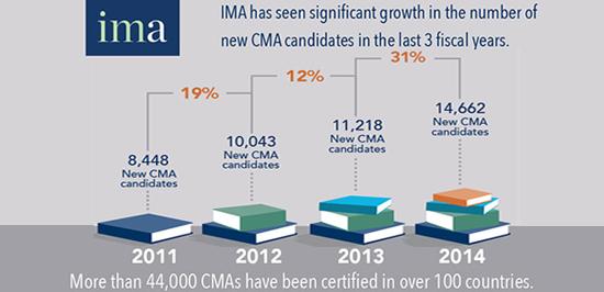 IMA会员人数增长趋势