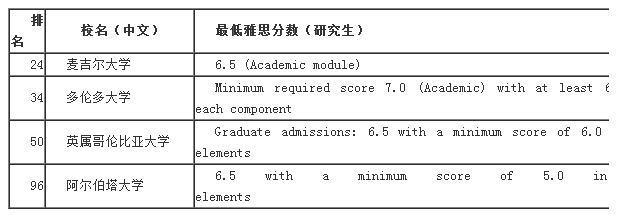 请收藏:2016最新QS世界大学综合排名及最低雅思分数要求