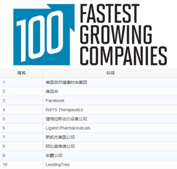 厉害了!唯品会位居美股企业最快增长中国第一 全球高居第二