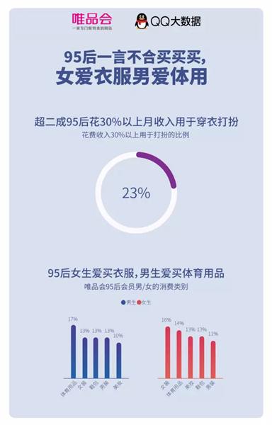 """唯品会与腾讯QQ携手于11.11前揭秘""""95后高能审美观"""""""