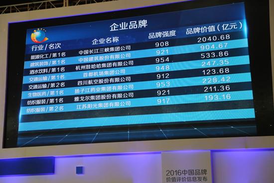 扬子江药业荣获品牌强度、品牌价值双料冠军