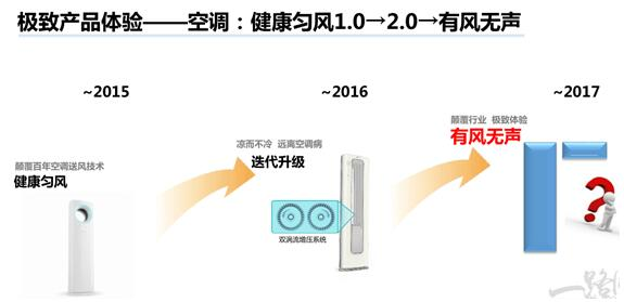 """海尔王晔演讲PPT透露:空调已消灭""""风声""""!"""