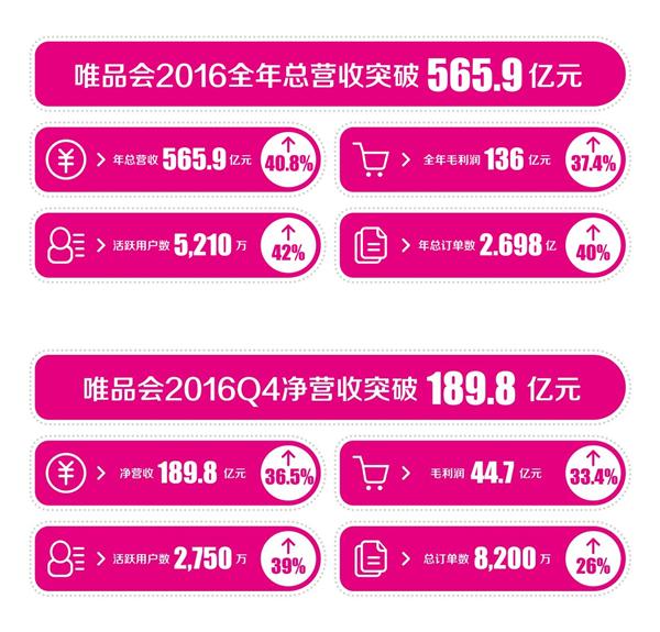连续17个季度盈利  唯品会2016年总营收565.9亿