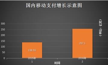 2016移动支付交易暴涨85.82% 深耕互联网+市场