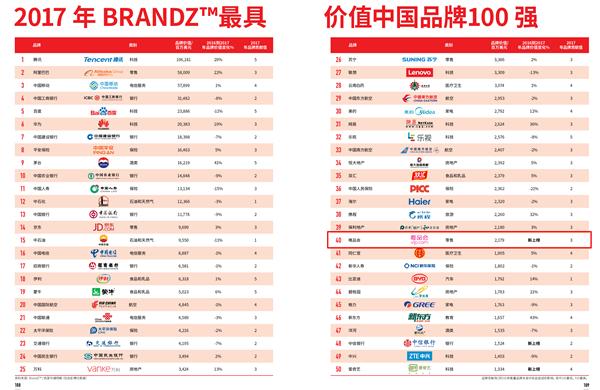 """BrandZ™榜单揭晓唯品会首次上榜即获""""最佳新晋中国品牌"""""""