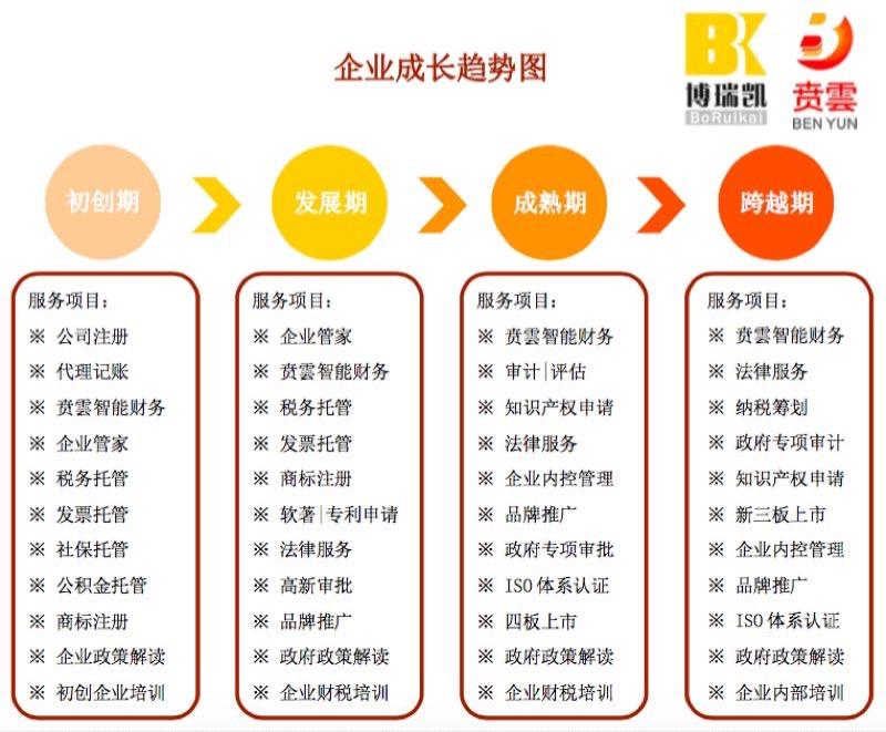 企业管家(北京)有限公司应用商务服务的新思维