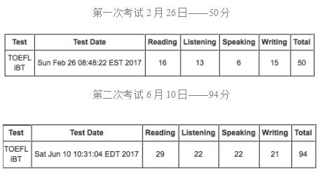 我的考满分经历:60天托福考试从50分提到94分