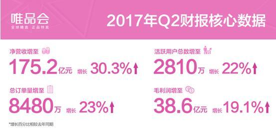唯品会2017Q2净营收超175亿 同比增长超30%