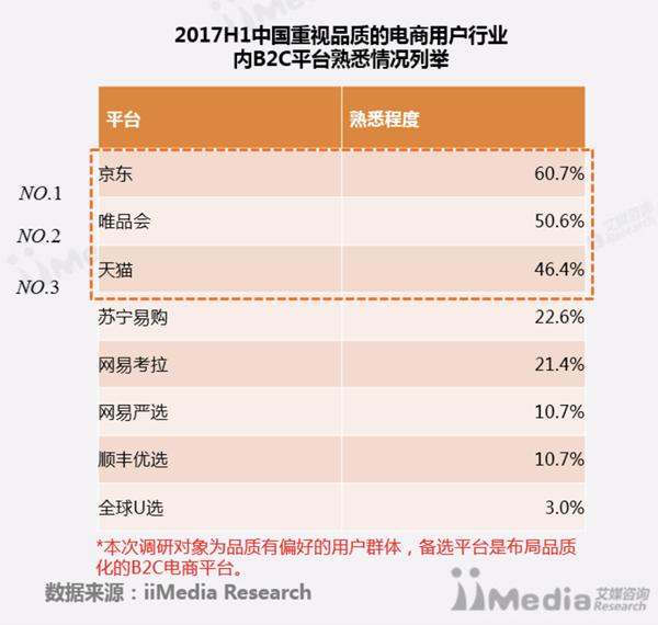 中国首份品质电商白皮书出炉 唯品会入围前三甲