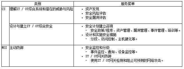 NTT Security推出工业控制系统安全服务