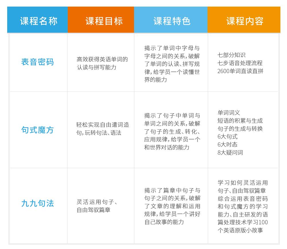 为了确保教学质量的稳定,能动英语在体系内执行了六个统一的质量管理标准。
