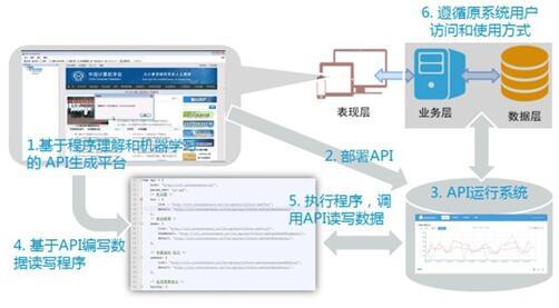 德讯科技DaaS技术协助国内某供电公司实现数据共享和融合