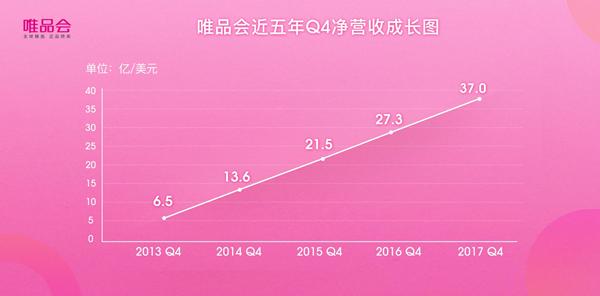 21個季度連續盈利唯品會Q4凈營收突破241億