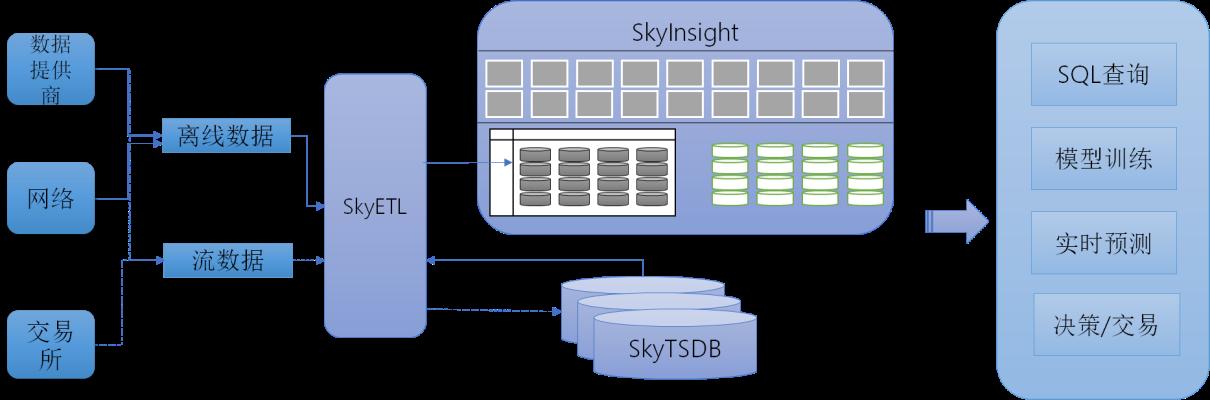 机器学习平台SkyDiscovery行业应用-智能金融交易
