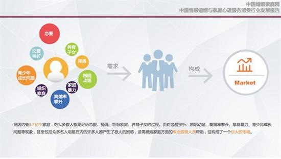 中国情感消费剧增, 婚恋指导服务体系建设任重道远