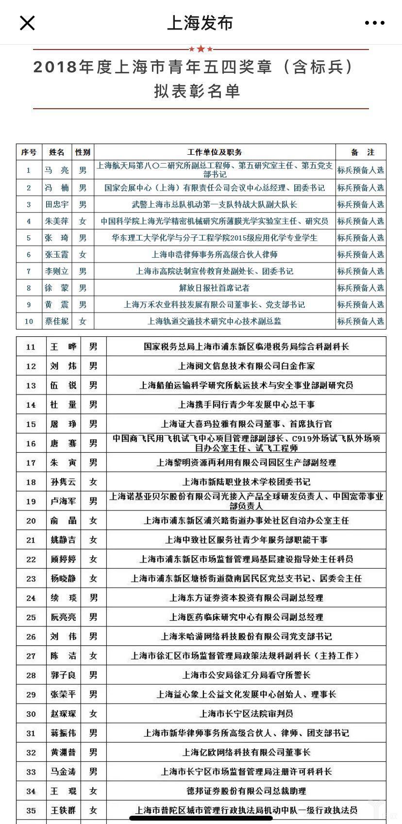 2018年度上海市青年五四奖章表彰名单.png
