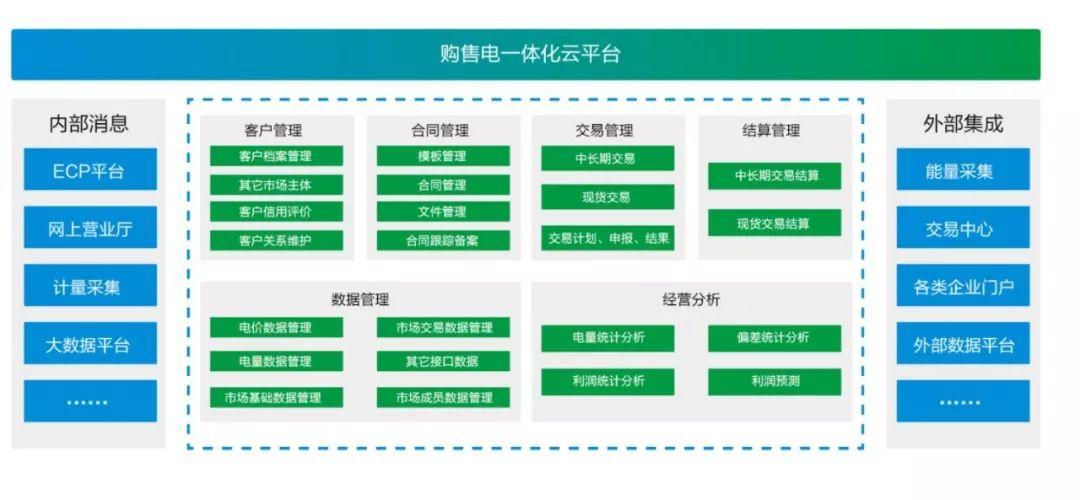 远光购售电一体化云平台V2.2获2019年度优秀软件产品