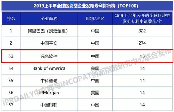 远光软件入选2019上半年全球区块链企业发明专利排行榜(TOP100)