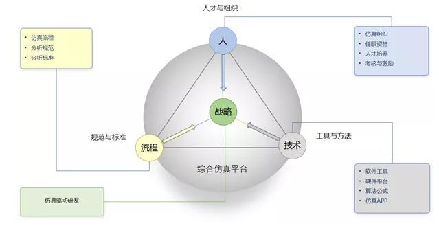 安世亚太:仿真能力体系是提升中国企业仿真效益的根本之道