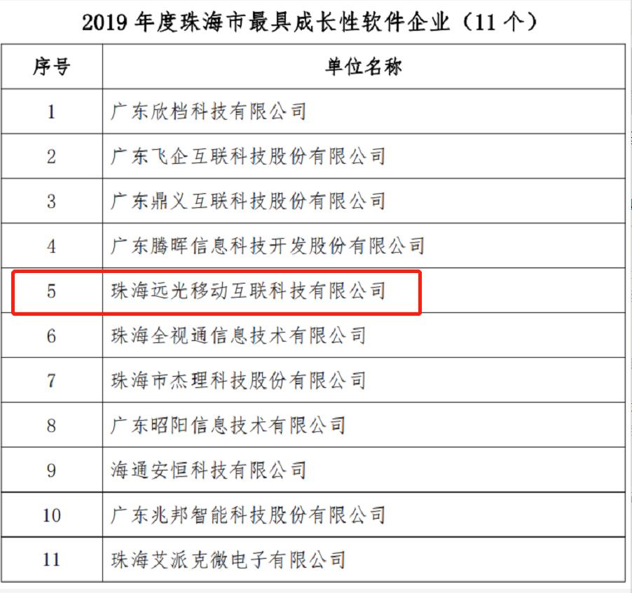 """远光移动互联荣获2019珠海市""""最具成长性软件企业""""称号"""