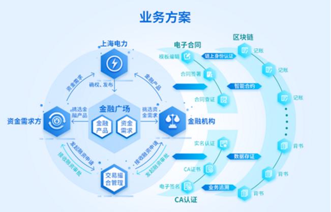 助力复工复产,电益链能源云服务平台获人民网十佳创新应用案例