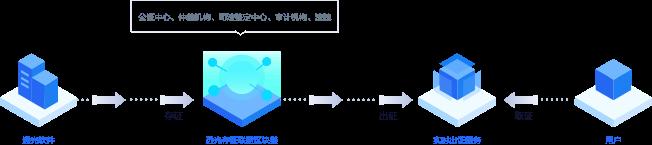 远光软件区块链项目入选大湾区工业数字经济特色案例
