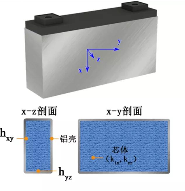"""全球首创——""""储热-释放""""两状态法用于方形锂电池导热系数测定"""